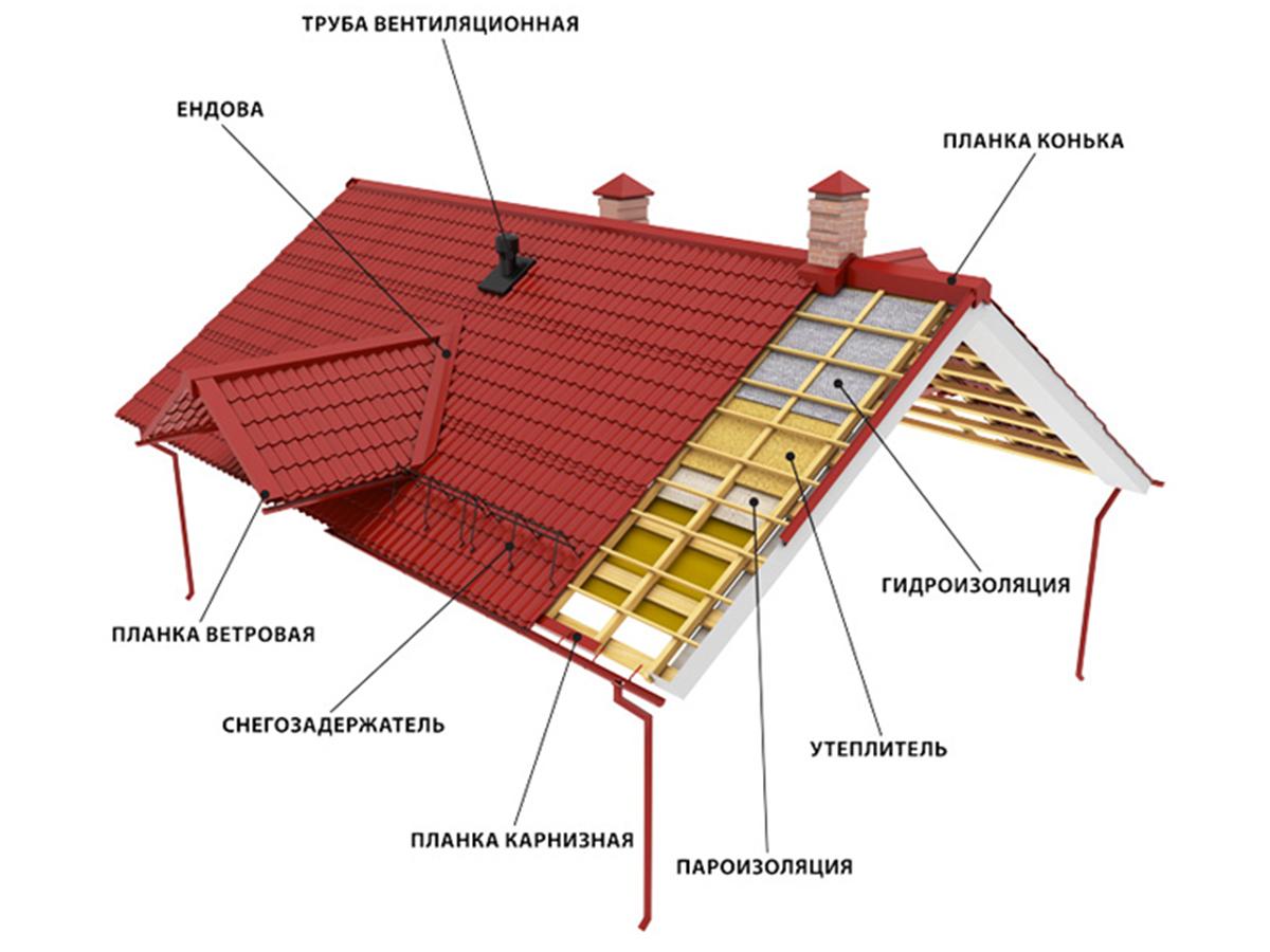 Как покрыть крышу профлистом четырехскатная