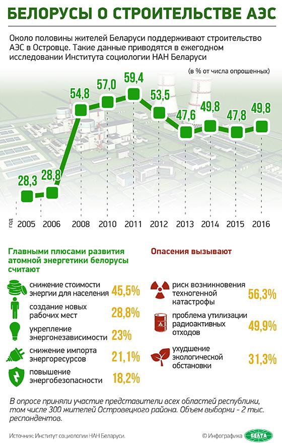 Белорусы о строительстве АЭС Фото: belta.by
