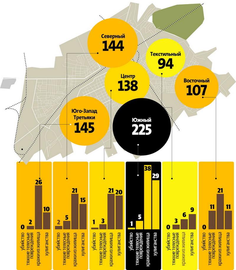 Количество преступлений в микрорайонах г. Барановичи  в 2016 году