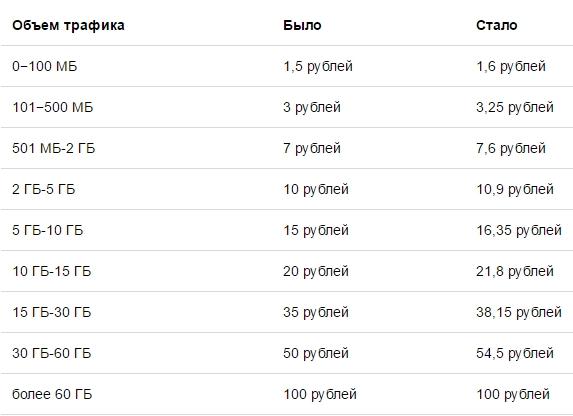 Таблица: tut.by