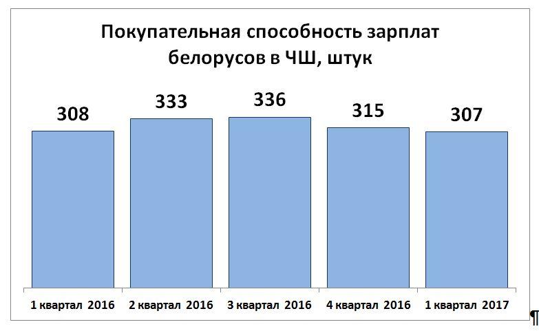 «ЧаркаШкварка» не угоняется за обещаниями властей — Intex-press. Последние новости города Барановичи, Беларуси и Мира