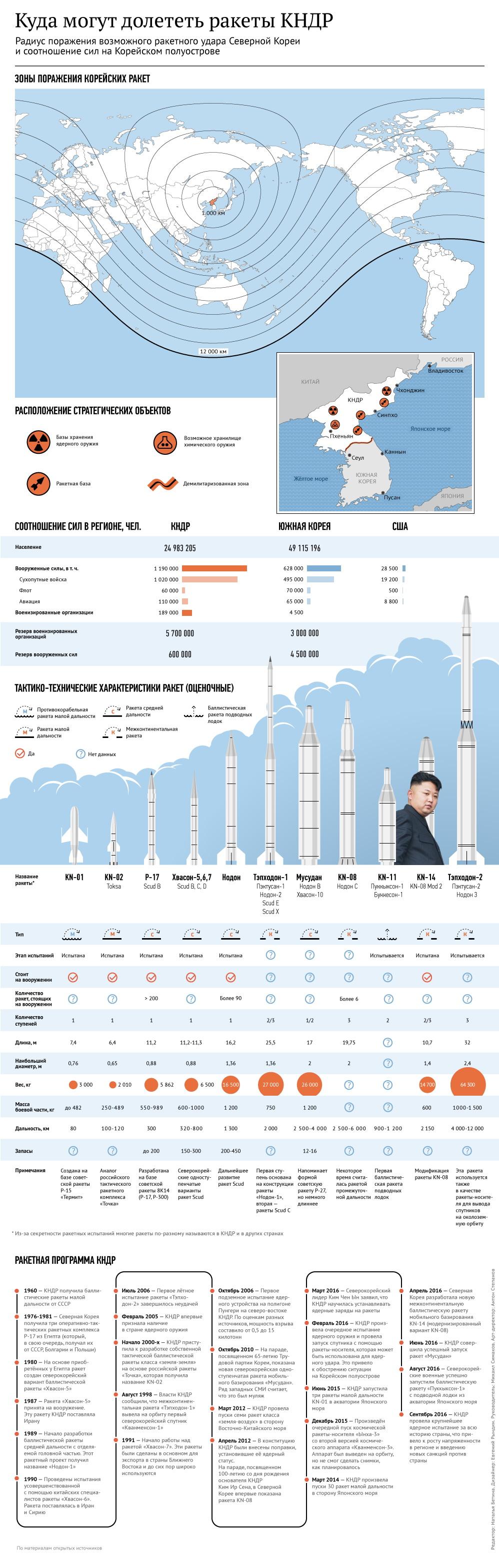 Фото: РИА Новости, Инфографика