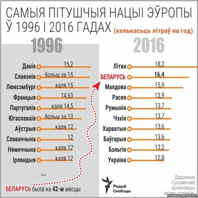 """Инфографика Радио """"Свабода"""""""