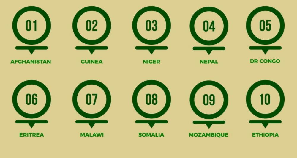 Топ-10 наименее нездоровых стран.
