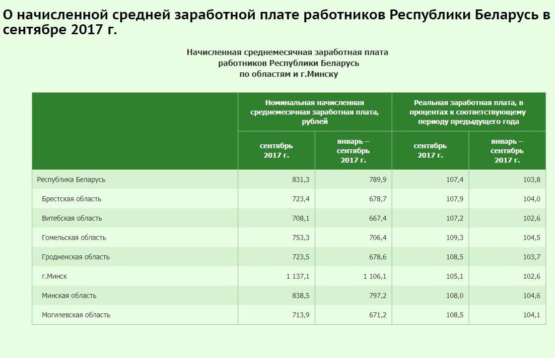 Скриншот с сайта belstat.gov.by