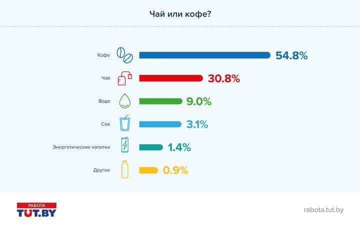 Инфографика: TUT.BY