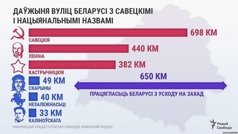 Инфографика svaboda.org