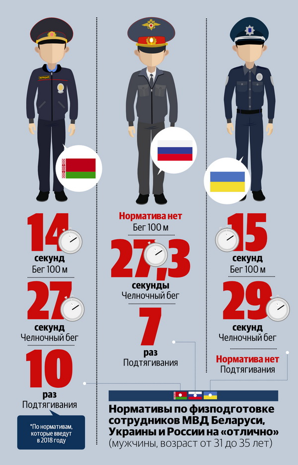 Инфографика Петр КАРАСЮК