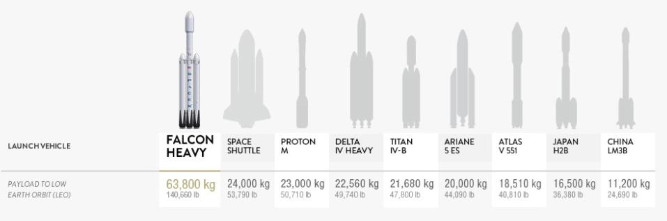 Соотношение размеров и полезной загрузки современных ракет Фото: TUT.by