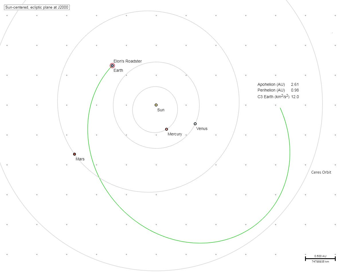 Запланированный путь автомобиля в космосе Фото: TUT.by