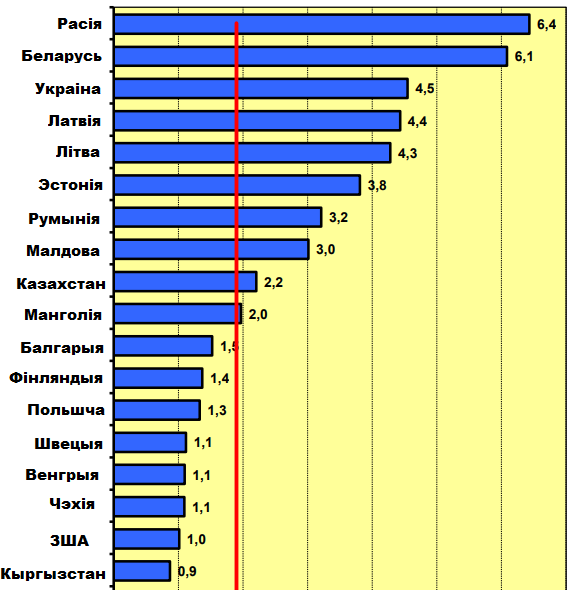 Количество смертей на пожарах на 100 тысяч населения. Статистика Международной ассоциации противопожарных и спасательных служб за 2015 год.