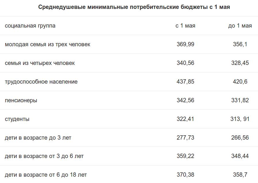 Таблица tut.by
