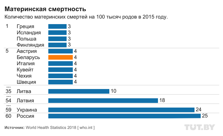 Инфографика: Антон ДЕВЯТОВ