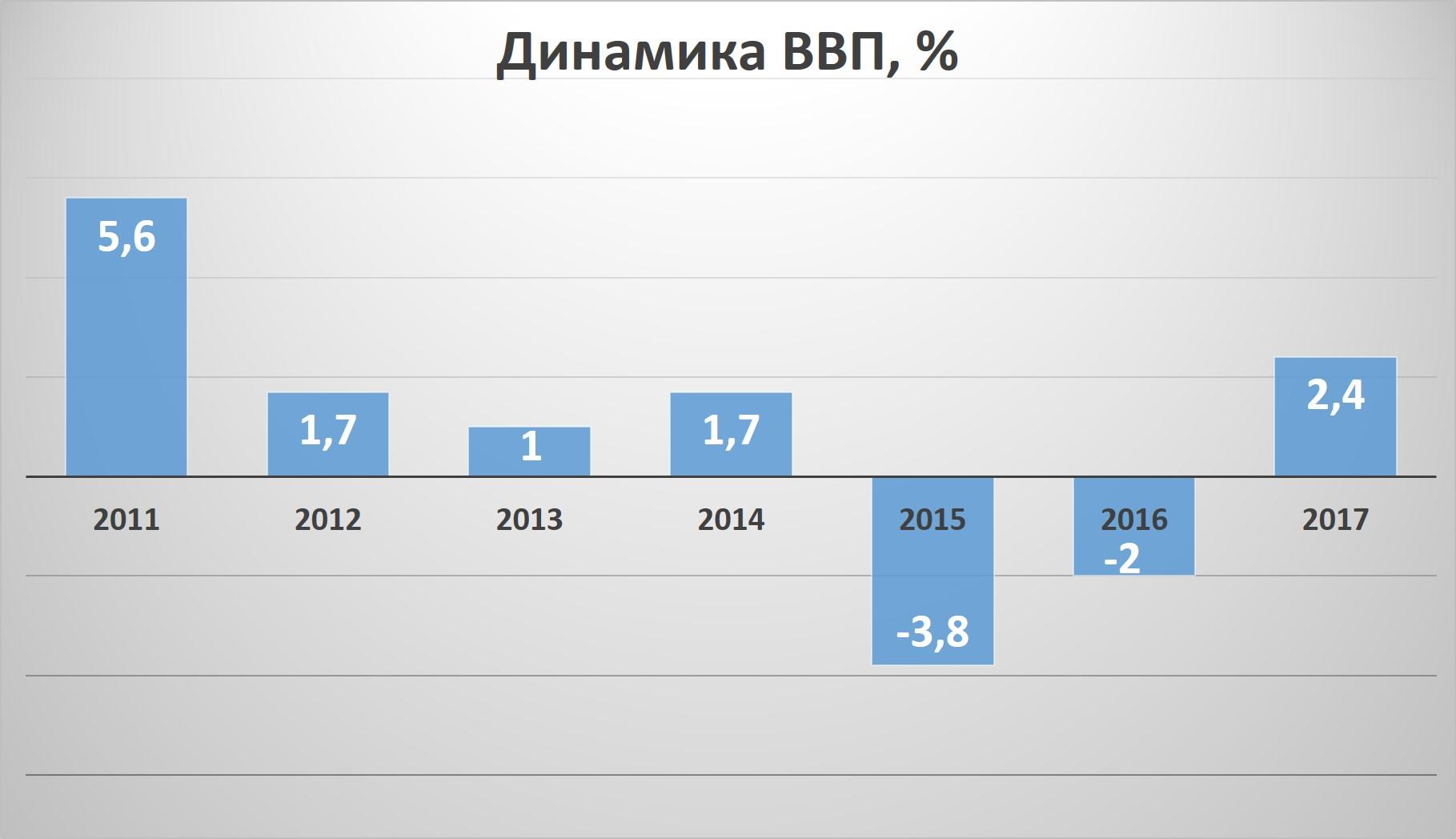 Погоня за цифрами: как разогнать экономику и сделать белорусов богаче — Intex-press. Последние новости города Барановичи, Беларуси и Мира