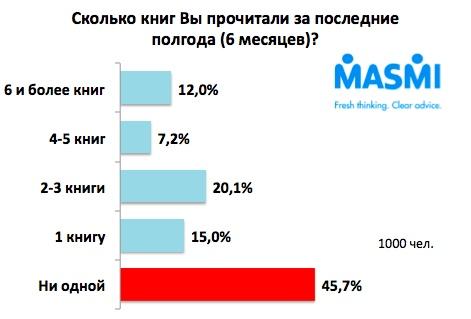 Все диаграммы: http://marketing.by