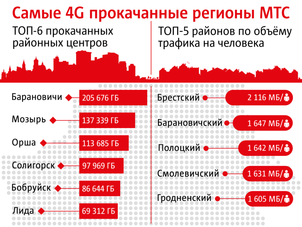 Барановичи лидирует среди региональных городов по скачиваемому 4G-трафику в сети МТС — Intex-press. Последние новости города Барановичи, Беларуси и Мира